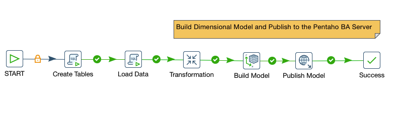 Build and Publish Model 5.2